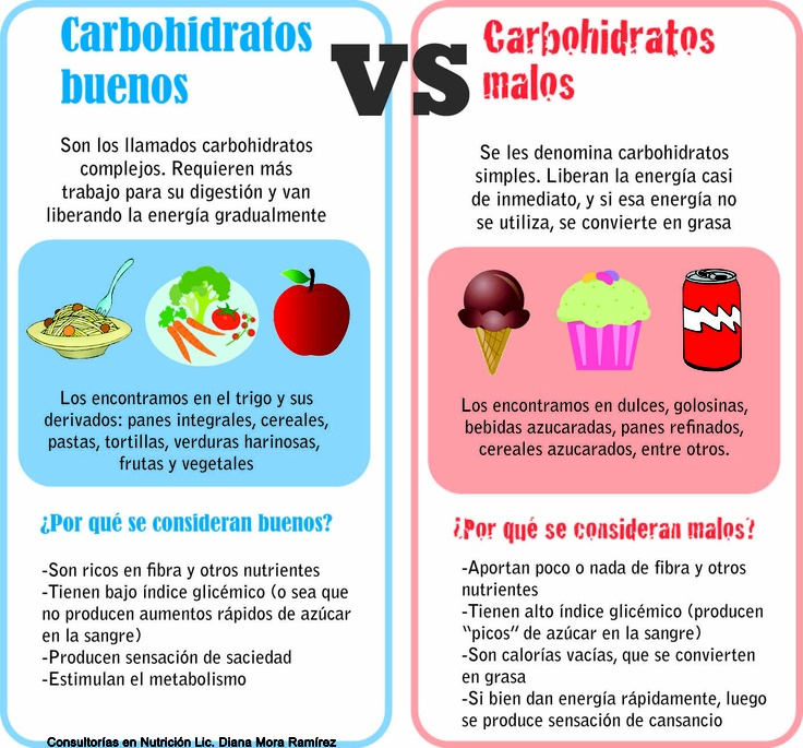 Hidratos de carbono patio organico - Que alimentos son carbohidratos ...