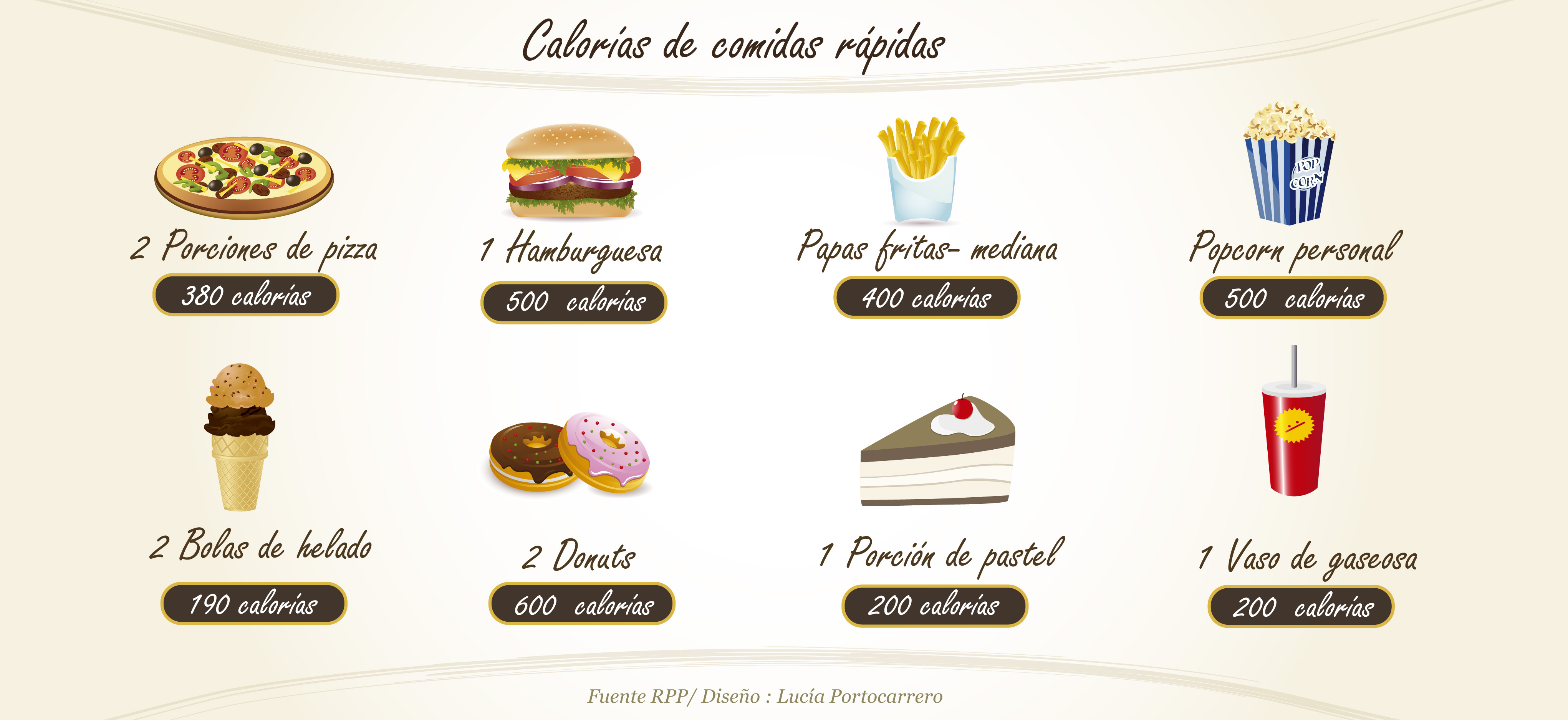 Las calor as de los alimentos aliadas o enemigas - Tabla de los alimentos y sus calorias ...